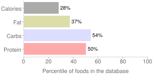 Yogurt, DANNON OIKOS, strawberry, Greek, percentiles
