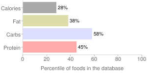 Yogurt, whole milk, fruit, Greek, percentiles