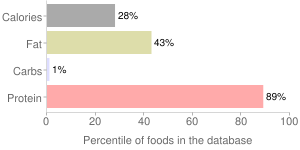 Beef, raw, spleen, variety meats and by-products, percentiles