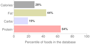 Fish, raw, mixed species, sturgeon, percentiles