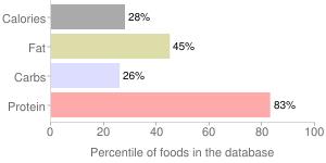 Sub kit, honey ham, honey smoked turkey breast by Oscar Mayer Foods Corp., percentiles