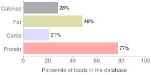 Fish, liver (Alaska Native), broad, whitefish, percentiles