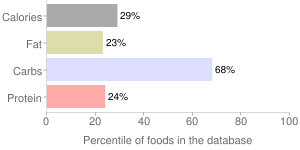 Rice, cooked, medium-grain, brown, percentiles