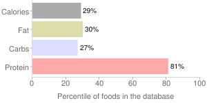 Game meat, raw, elk, percentiles