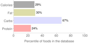 Nuts, canned, ginkgo nuts, percentiles