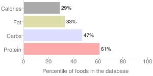 Lima beans, raw, immature seeds, percentiles