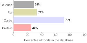 Rowal, raw, percentiles