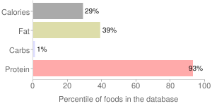Game meat, raw, separable lean only, bison, percentiles