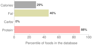Fish, raw, not specified as to type, percentiles