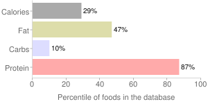 Beef, raw, heart, variety meats and by-products, percentiles