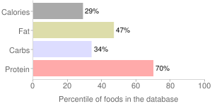 Babyfood, prepared with whole milk, high protein, cereal, percentiles