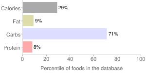 Poi, percentiles