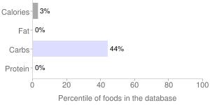 Frozen novelties, and grape POPSICLE pops, cherry, orange, sugar free, ice type, percentiles