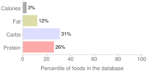 Asparagus, drained, boiled, cooked, percentiles
