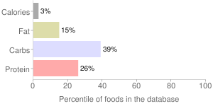 Mustard greens, unprepared, frozen, percentiles