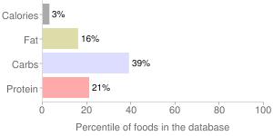 Vinespinach, raw, (basella), percentiles