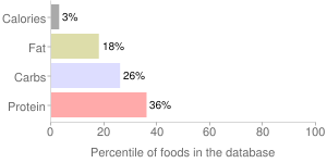 Chrysanthemum leaves, raw, percentiles