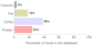 Spinach, solids and liquids, regular pack, canned, percentiles