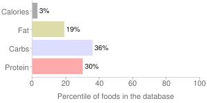 Pumpkin leaves, raw, percentiles