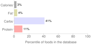 Apricots, solids and liquids, without skin, water pack, canned, percentiles
