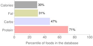 Lentils, without salt, boiled, cooked, mature seeds, percentiles
