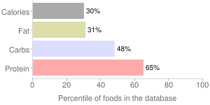 Beans, canned, mature seeds, white, percentiles