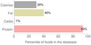 Game meat, raw, antelope, percentiles