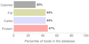 Babyfood, prepared with whole milk, with honey, rice, cereal, percentiles