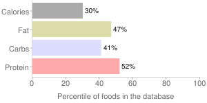 Babyfood, prepared with whole milk, with honey, oatmeal, cereal, percentiles