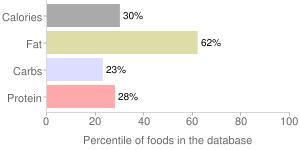 Olives, black, percentiles