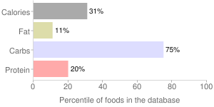 Yam, raw, percentiles
