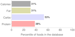 Rice, cooked, unenriched, parboiled, long-grain, white, percentiles