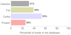 Salad dressing, fat-free, ranch dressing, percentiles