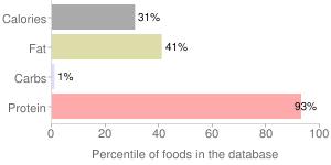 Game meat, raw, deer, percentiles
