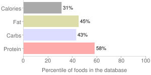 Beans, with beef, canned, baked, percentiles
