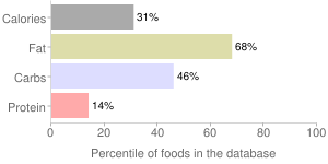 Olives, canned (small-extra large), ripe, percentiles
