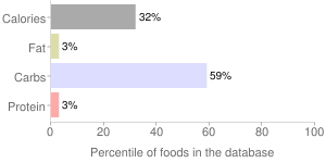 Alcoholic beverage, canned, whiskey sour, percentiles