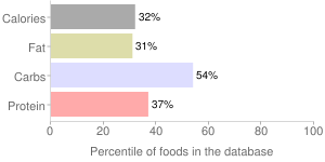 Rice, cooked, white, percentiles