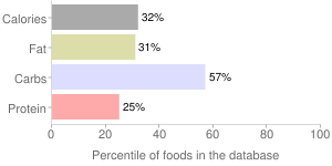 Salad dressing, fat-free, french dressing, percentiles