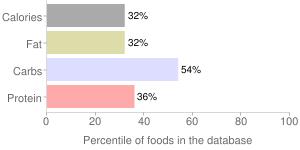 Pasta, cooked, corn, gluten-free, percentiles