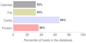 Quinoa, cooked, percentiles