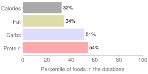 Pasta, cooked, plain, fresh-refrigerated, percentiles
