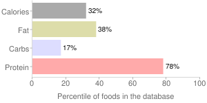 Beef, raw, 97% lean meat / 3% fat, ground, percentiles