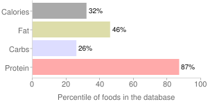 Liver, and onions, beef or calves, percentiles