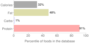 Fish, raw, pink, salmon, percentiles