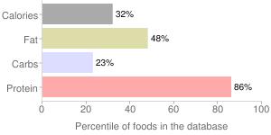 Goose, raw, liver, percentiles