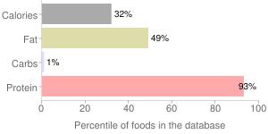 Fish, raw, sockeye, salmon, percentiles