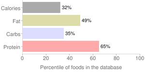 HORMEL Canadian Style Bacon, percentiles