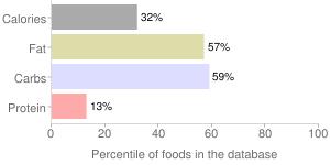 APPLEBEE'S, coleslaw, percentiles
