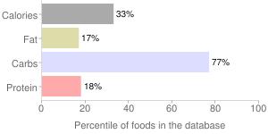 Plantains, raw, yellow, percentiles